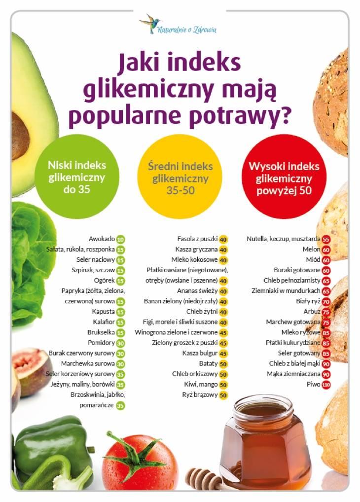 Aktywna Dietetyka: Jak schudnąć skutecznie - Indeks glikemiczny i jego zastosowanie w odchudzaniu