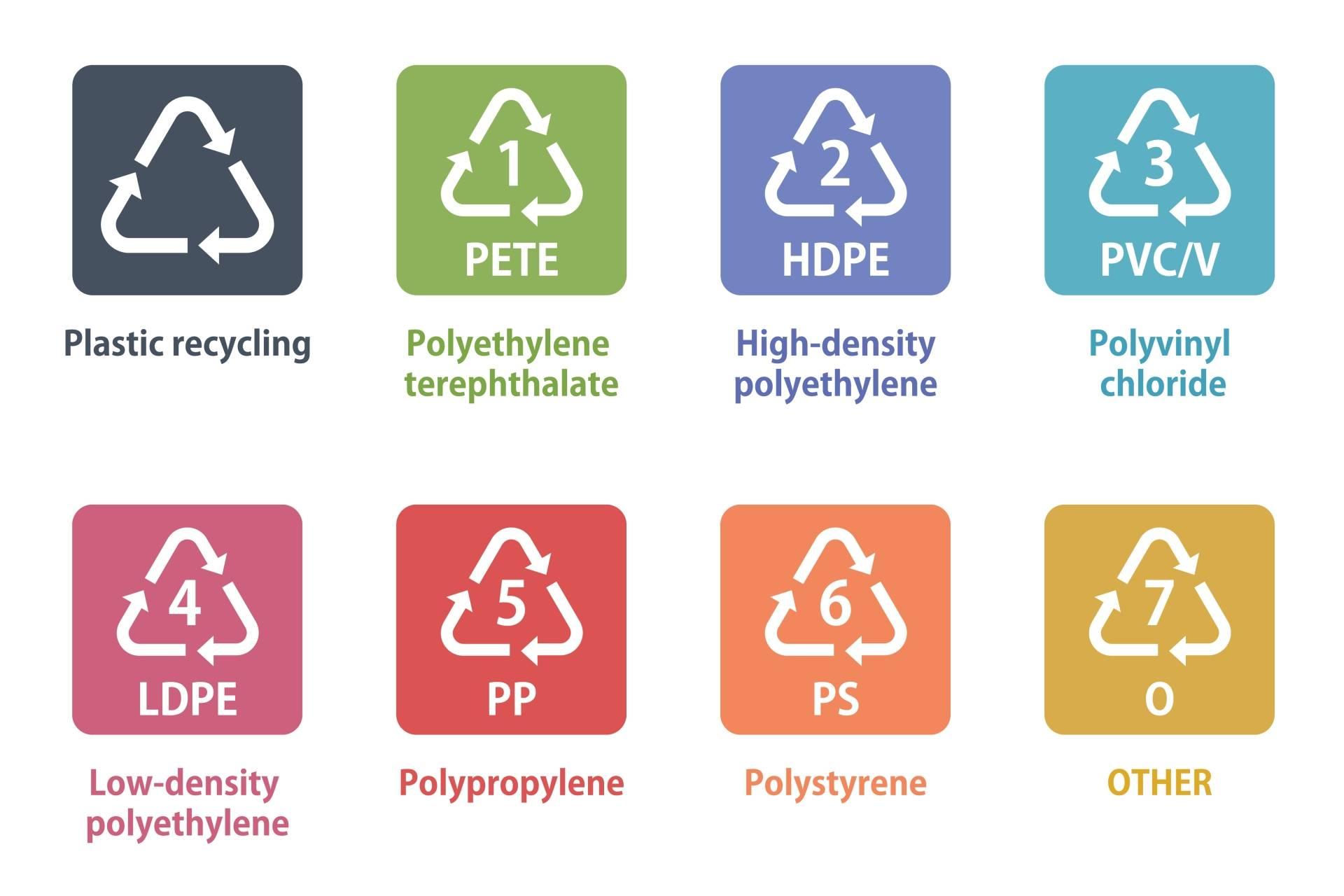 Znaki na opakowaniach - jak czytać oznaczenia na opakowaniach plastikowych? Co mówią oznaczenia plastiku? PVC, PET, PP?