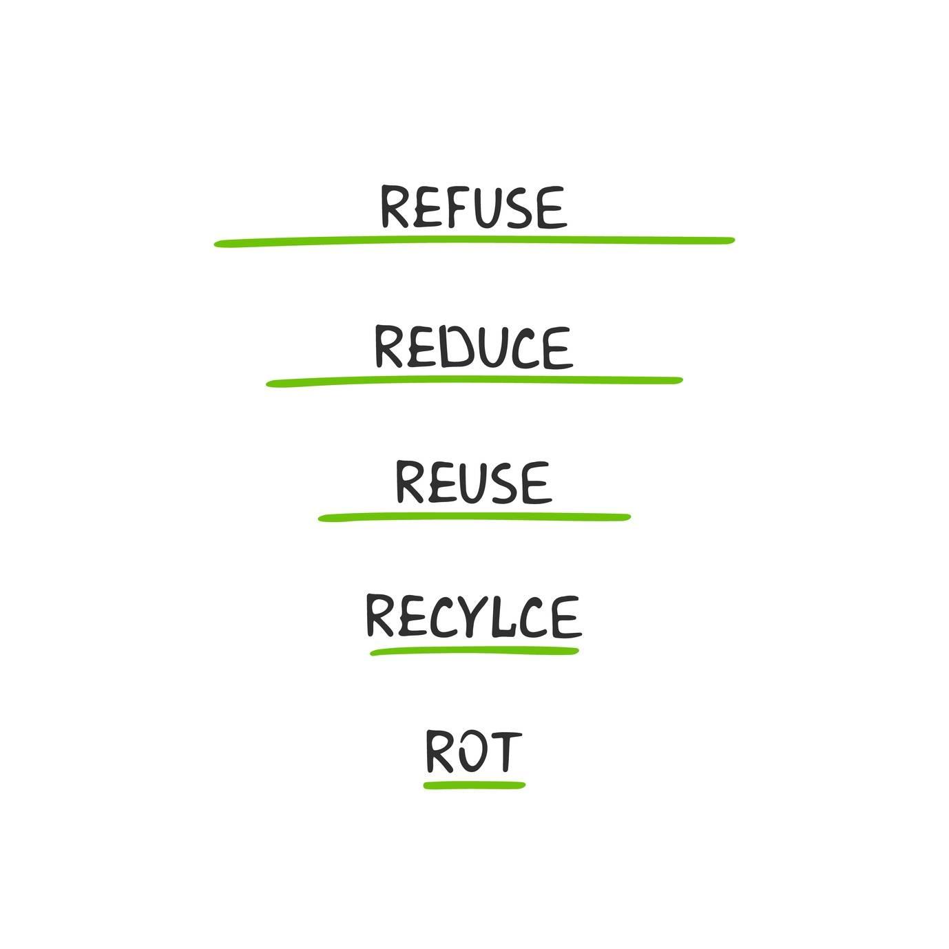 Zasada 5R - zero waste.