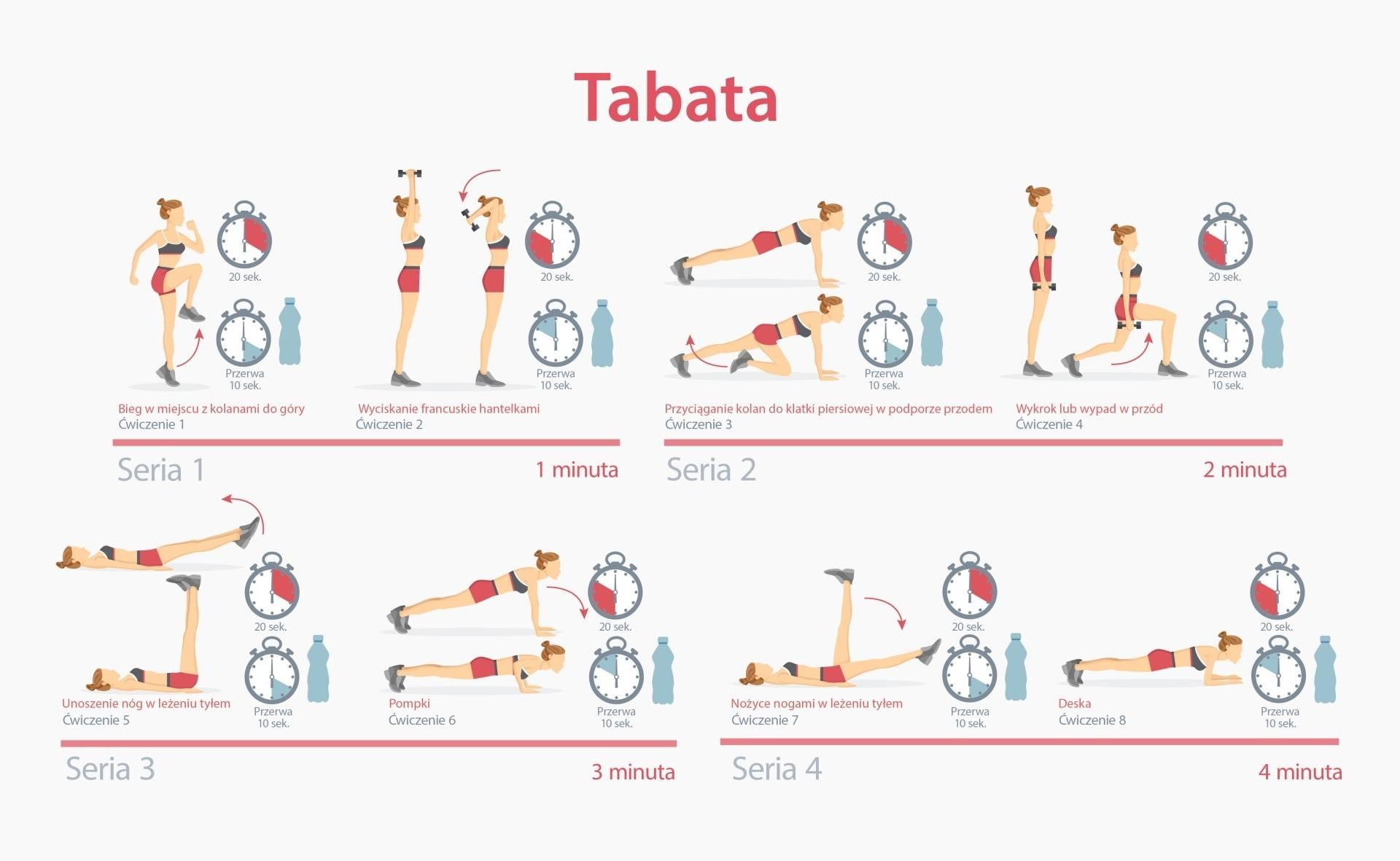 Tabata - przykładowy zestaw ćwiczeń w domu - infografika.
